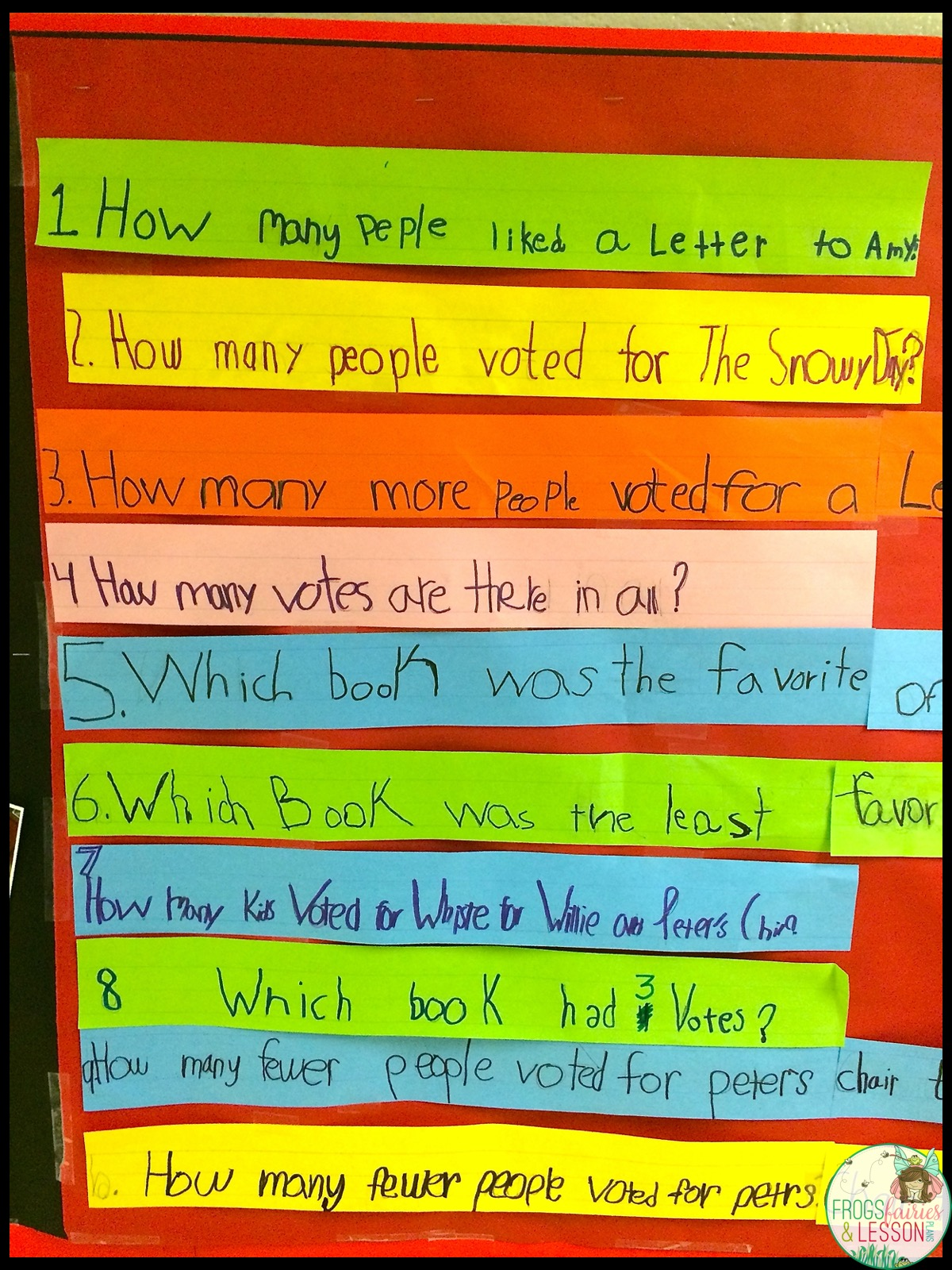 Questions that the students generated in pairs.