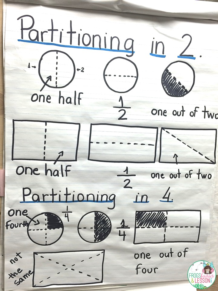 Fraction anchor charts and ideas for lesson plans